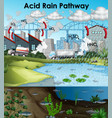 acid rain diagram with buildings and water