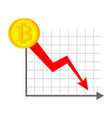 falling bitcoin graph decrease in cryptocurrency vector image vector image