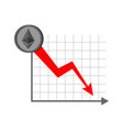 falling etherium graph decrease in cryptocurrency vector image vector image