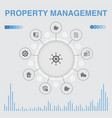 property management infographic with icons