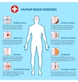 Mental Health and human brain diseases vector image vector image
