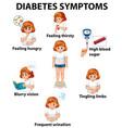 girl with diabetes symptoms diagram vector image