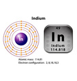 Symbol and electron diagram for Indium vector image vector image