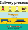 Delivery proccess vector image vector image