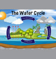 science of water cycle vector image