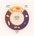 ketogenic diet diagram vector image vector image