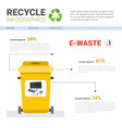 rubbish container for e-waste infographic banner vector image