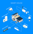 smart house isometric composition vector image vector image