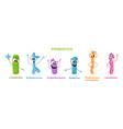 probiotic bacterium microscopic cells emoji set vector image
