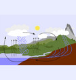 water cycle in nature vector image vector image