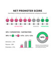 net promoter score formula for internet marketing vector image vector image