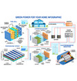 solar panel fuel cell and wind power generation vector image vector image