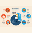 delivery online service on app mobile vector image