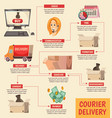courier delivery orthogonal flowchart poster