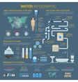 Water or H2O infographic with bar charts