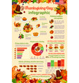 thanksgiving day celebration infographic template vector image vector image