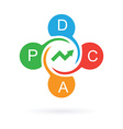 pdca cycle continuous improvement vector image vector image