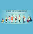different generations isometric infographics vector image vector image