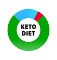 ketogenic diet infographic icon keto healthy diet vector image