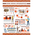 house repair infographics with charts and graphs vector image vector image