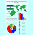 lesotho infographics for presentation all vector image