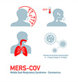 MERS infection vector image vector image
