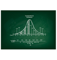 Normal Distribution Diagram or Bell Curve Chart vector image vector image