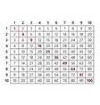 multiplication table 10x10 vector image