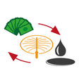 flat icon on theme arabic business sale of oil vector image vector image