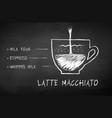 chalk drawn sketch latte macchiato vector image vector image