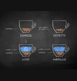 chalk drawn set of coffee recipes vector image