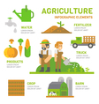 Agriculture farm flat design infographic vector image
