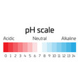 ph scale indicator of ph value expressing rate of vector image vector image