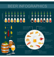 Beer snack infographics set elements for creating vector image vector image