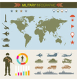 Military Infographic Vehicles World Map vector image