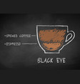 chalk drawn sketch of black eye coffee vector image