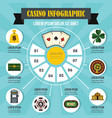 casino infographic concept flat style vector image vector image