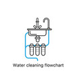 water cleaning flowchart vector image vector image