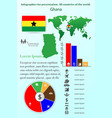 ghana infographics for presentation all vector image vector image