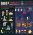 brewing or beer production stages infographics vector image vector image