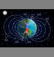 earth magnetic field diagram vector image