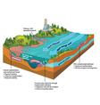 River contamination vector image
