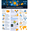 Virtual Currency Infographics vector image vector image