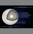moon structure diagram vector image vector image