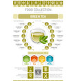 food infographics poster green tea cup drink vector image