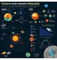 Astronomy solar system and universe infographics vector image vector image