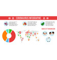 coronavirus infographic global epidemic covid19 vector image
