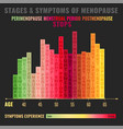 stages of menopause infographic vector image vector image