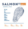 nutrition facts of salmon hand draw sketch vector image vector image