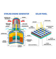 stirling engine generator and solar panel diagram vector image
